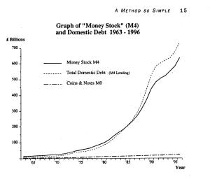 The Growth of Credit over Cash since 1963